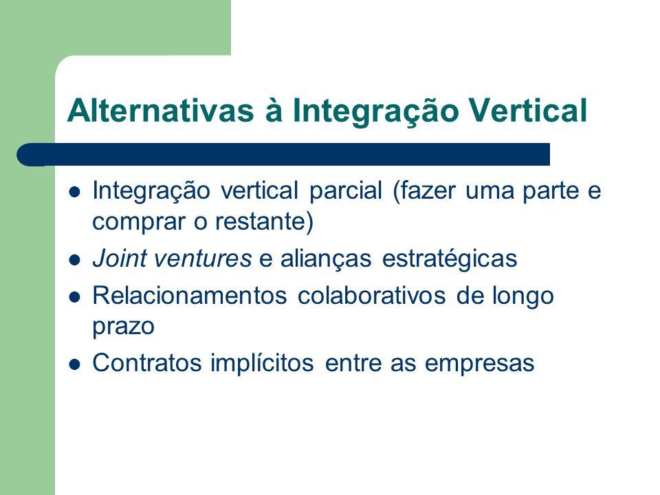 Alternativas à Integração Vertical