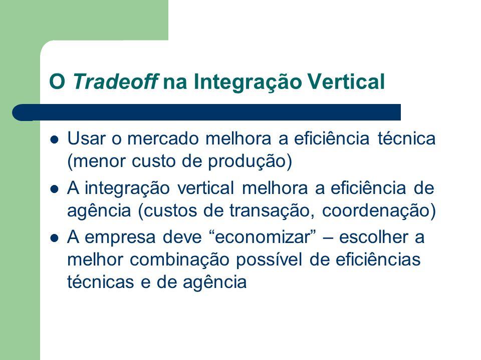 O Tradeoff na Integração Vertical