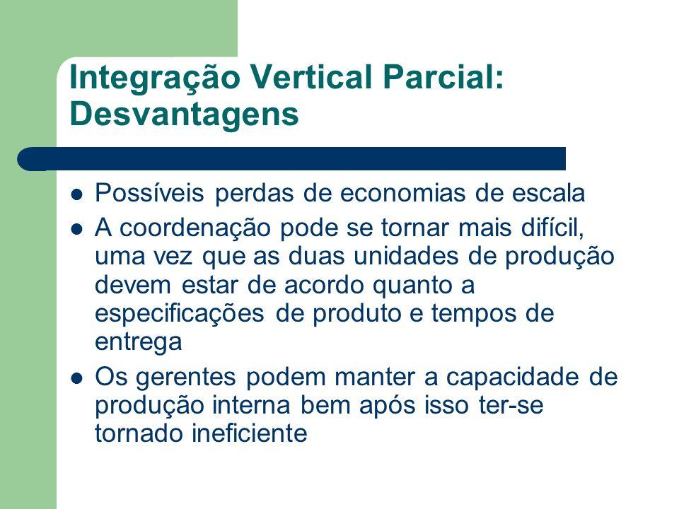 Integração Vertical Parcial: Desvantagens