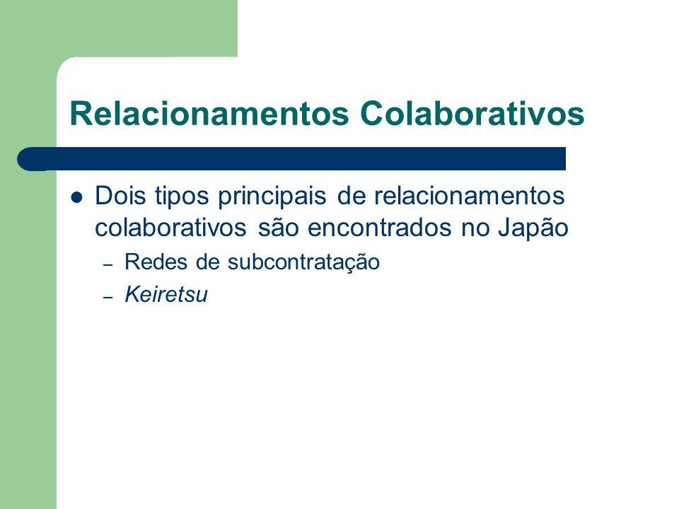 Relacionamentos Colaborativos
