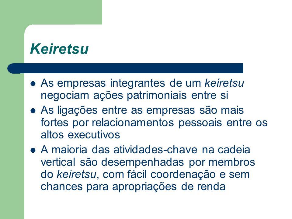 Keiretsu As empresas integrantes de um keiretsu negociam ações patrimoniais entre si.