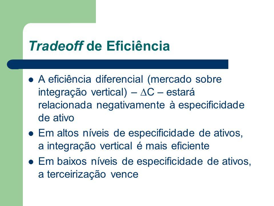 Tradeoff de Eficiência