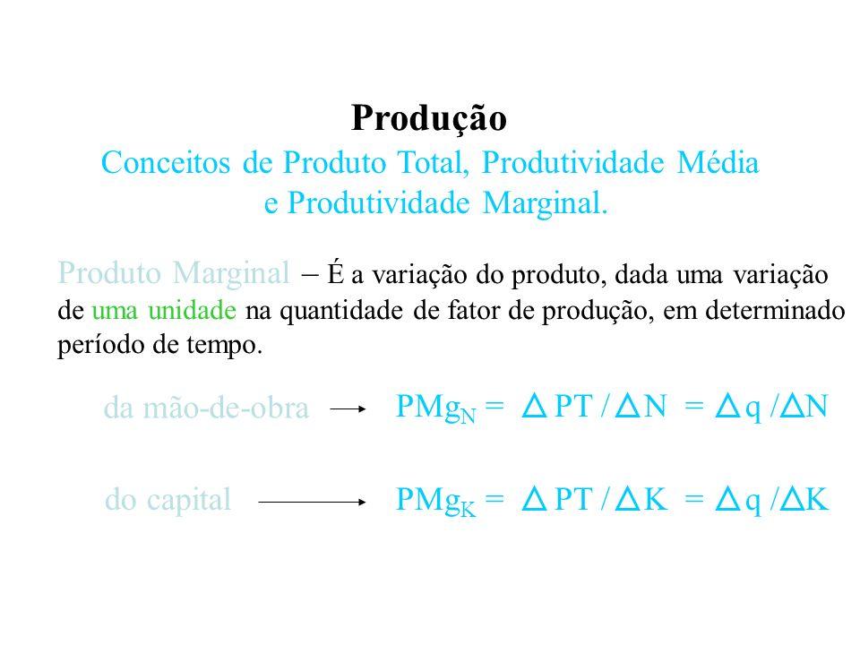 Produção Conceitos de Produto Total, Produtividade Média