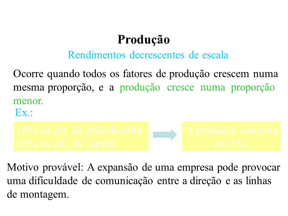 Produção Rendimentos decrescentes de escala