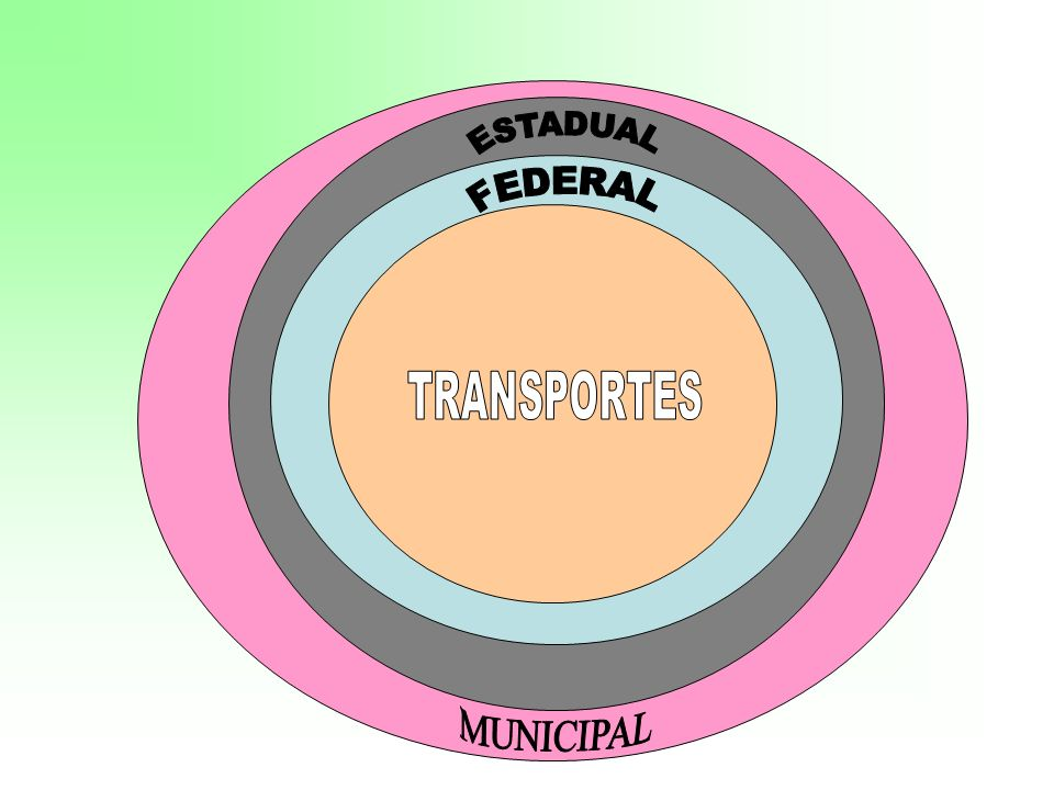 ESTADUAL FEDERAL TRANSPORTES MUNICIPAL