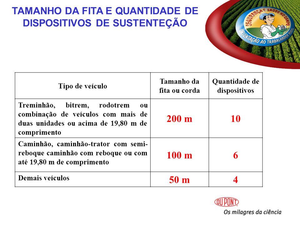 TAMANHO DA FITA E QUANTIDADE DE DISPOSITIVOS DE SUSTENTEÇÃO