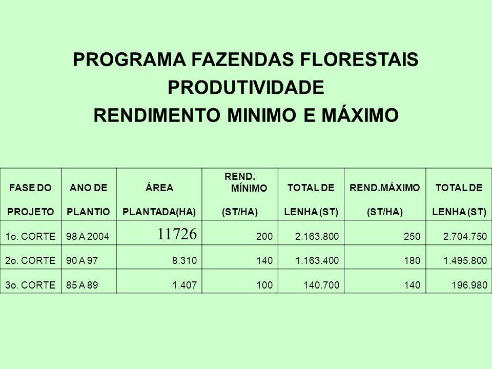 PROGRAMA FAZENDAS FLORESTAIS RENDIMENTO MINIMO E MÁXIMO