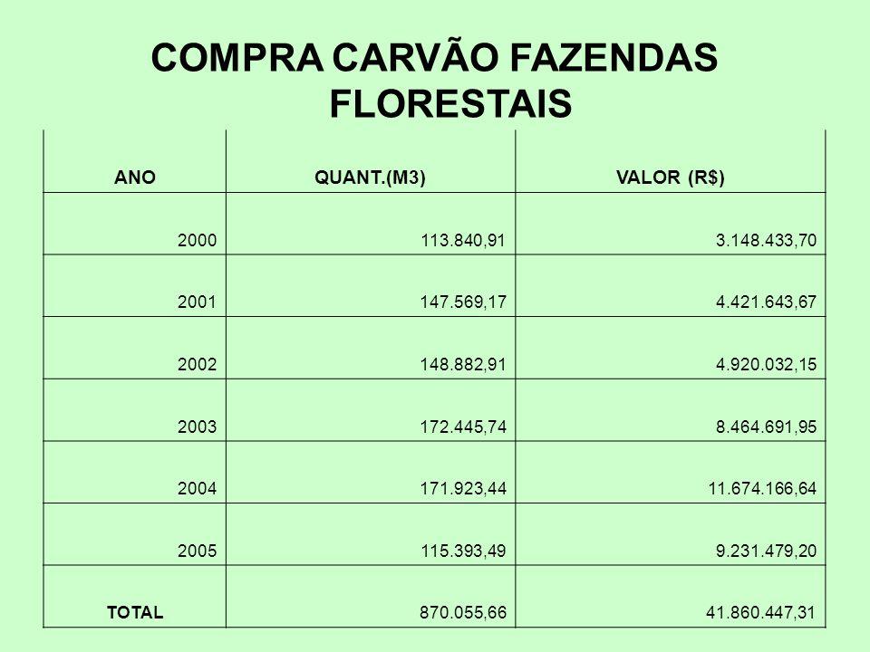 COMPRA CARVÃO FAZENDAS FLORESTAIS