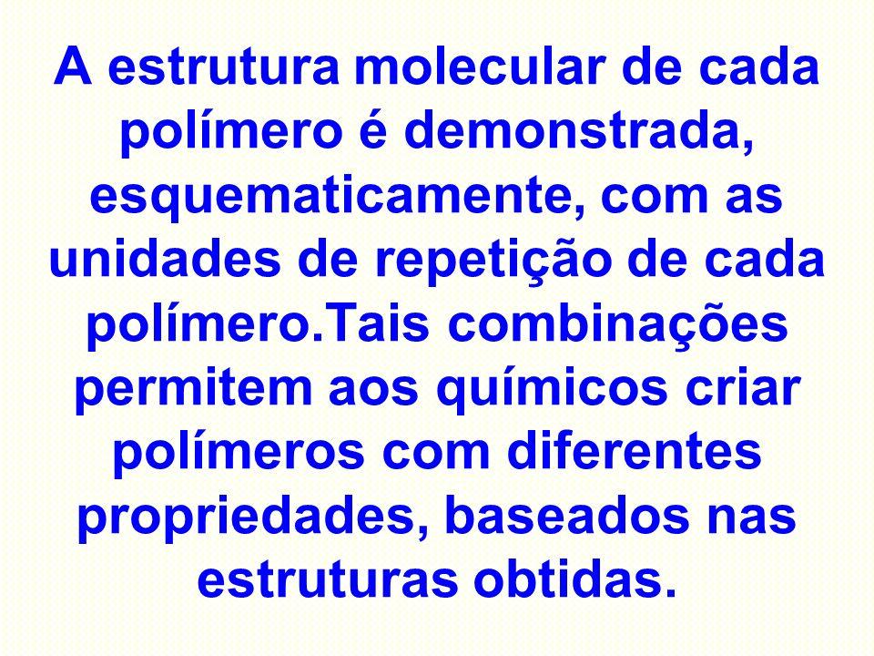 A estrutura molecular de cada polímero é demonstrada, esquematicamente, com as unidades de repetição de cada polímero.Tais combinações permitem aos químicos criar polímeros com diferentes propriedades, baseados nas estruturas obtidas.