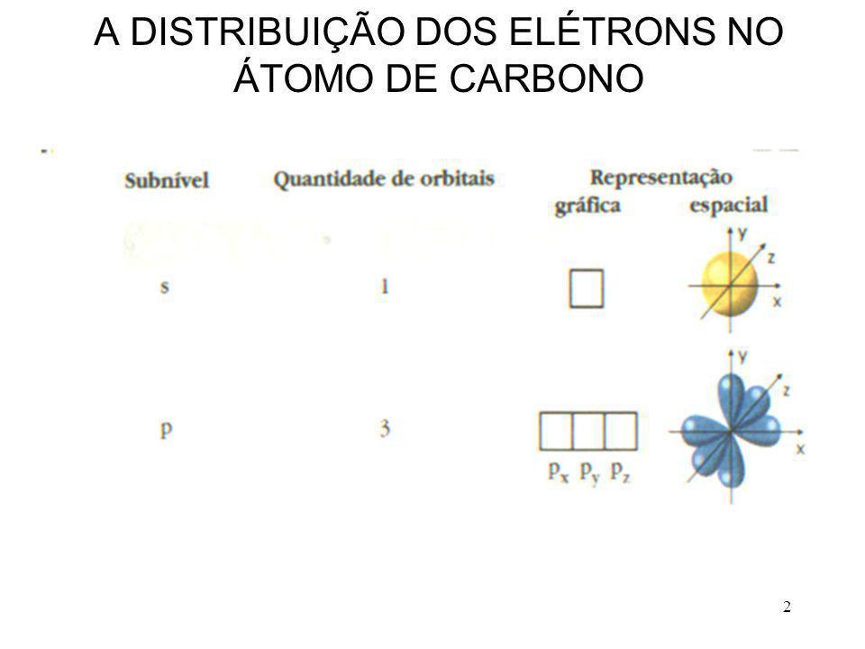 A DISTRIBUIÇÃO DOS ELÉTRONS NO ÁTOMO DE CARBONO