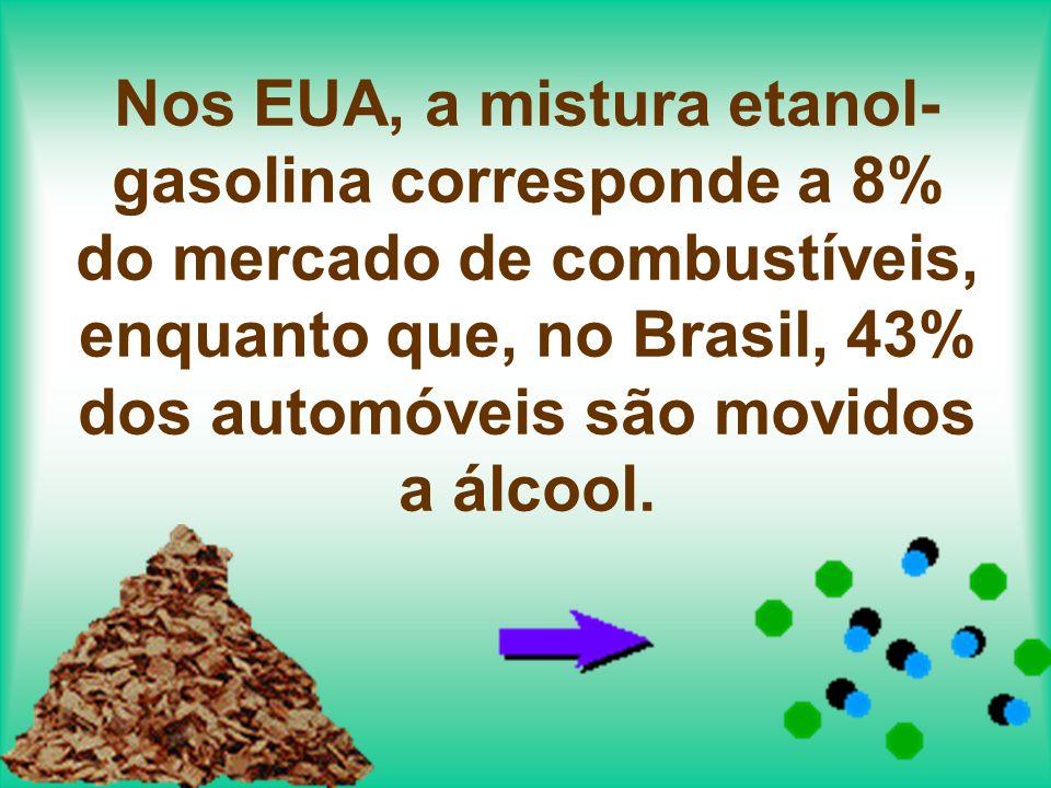 Nos EUA, a mistura etanol-gasolina corresponde a 8% do mercado de combustíveis, enquanto que, no Brasil, 43% dos automóveis são movidos a álcool.