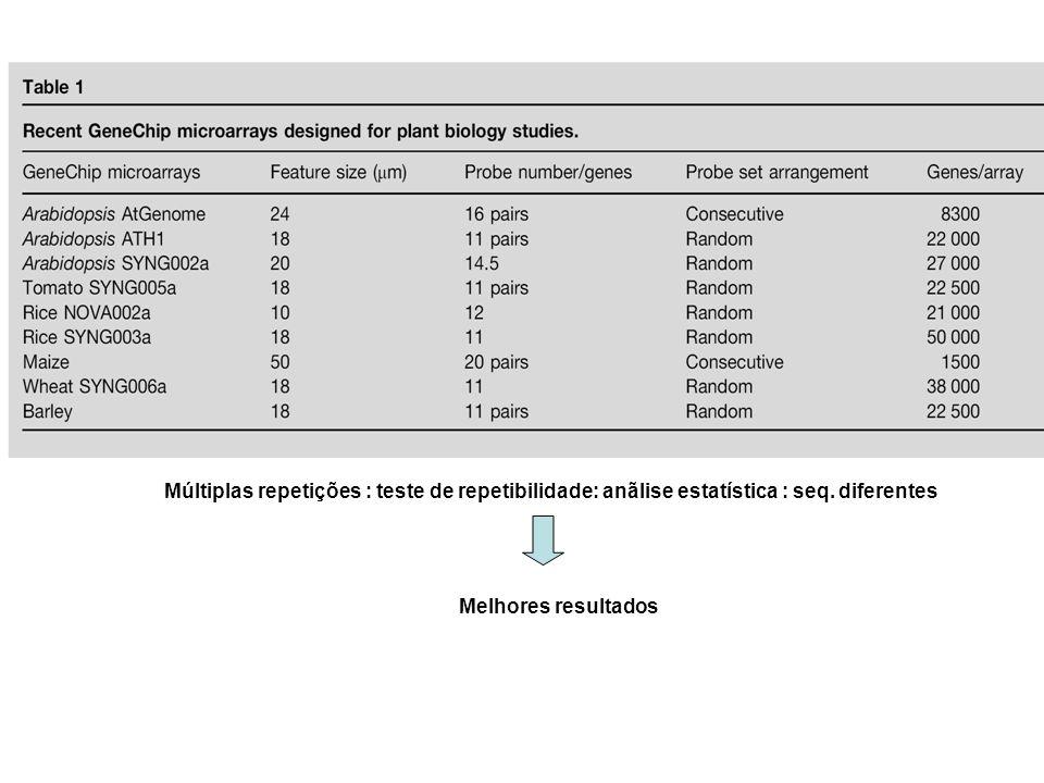 Múltiplas repetições : teste de repetibilidade: anãlise estatística : seq. diferentes