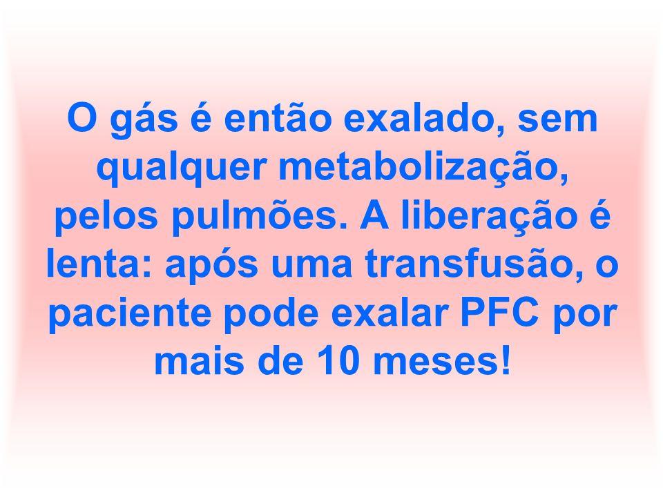 O gás é então exalado, sem qualquer metabolização, pelos pulmões