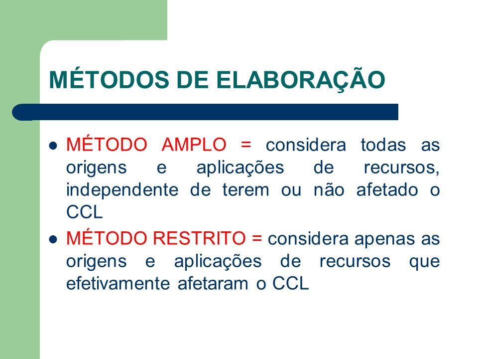 MÉTODOS DE ELABORAÇÃO MÉTODO AMPLO = considera todas as origens e aplicações de recursos, independente de terem ou não afetado o CCL.