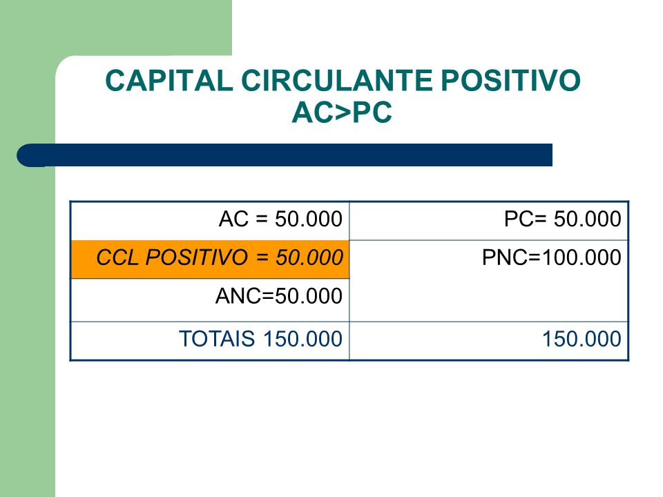 CAPITAL CIRCULANTE POSITIVO AC>PC