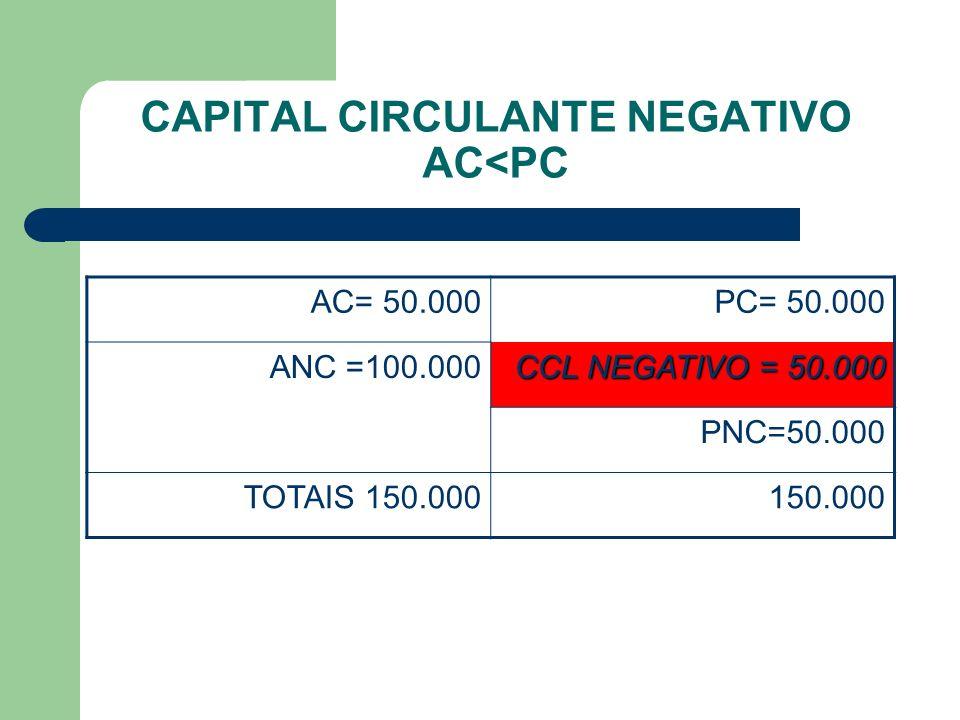 CAPITAL CIRCULANTE NEGATIVO AC<PC