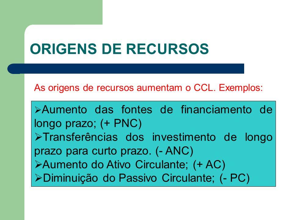 ORIGENS DE RECURSOS As origens de recursos aumentam o CCL. Exemplos: Aumento das fontes de financiamento de longo prazo; (+ PNC)