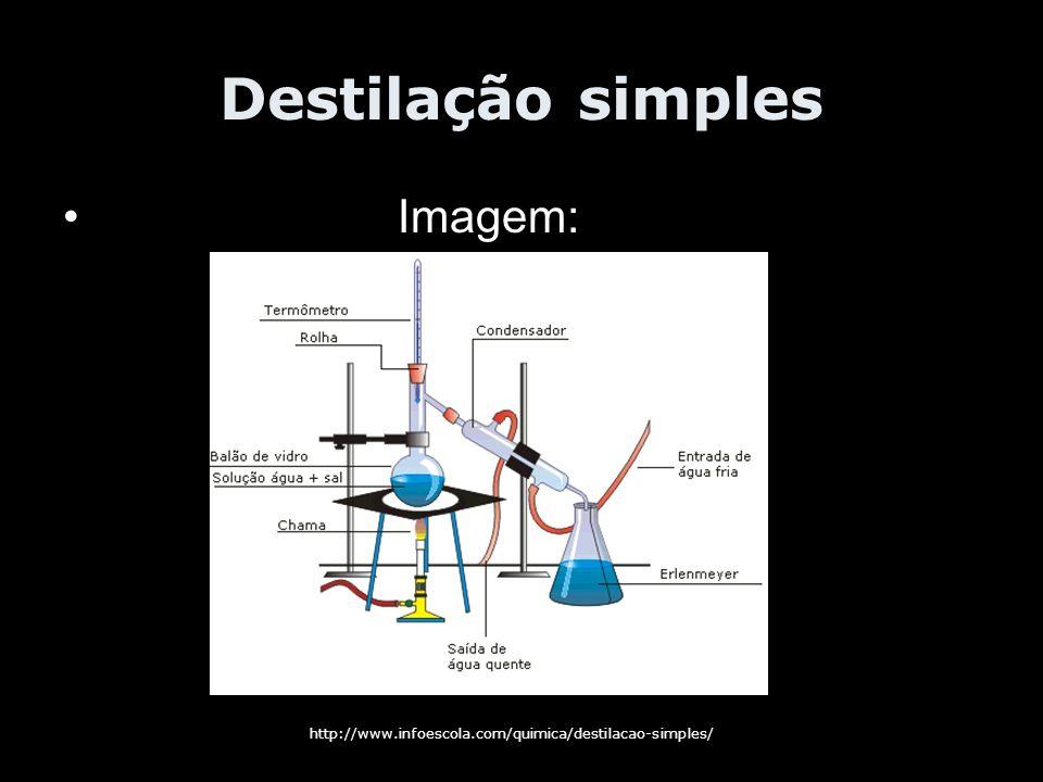 Destilação simples Imagem: