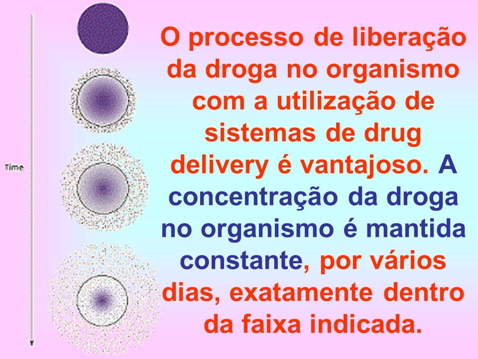 O processo de liberação da droga no organismo com a utilização de sistemas de drug delivery é vantajoso.