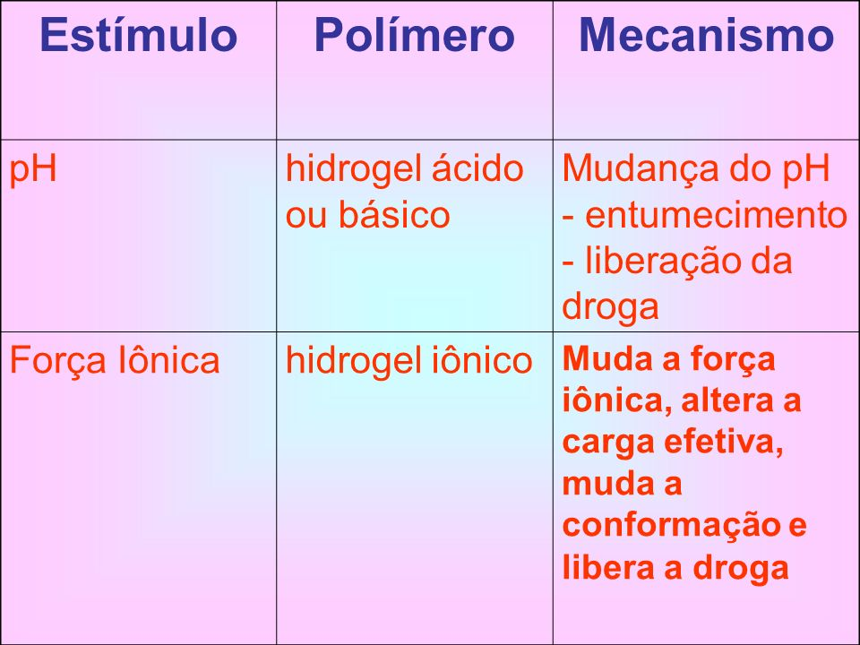 Estímulo Polímero Mecanismo pH hidrogel ácido ou básico