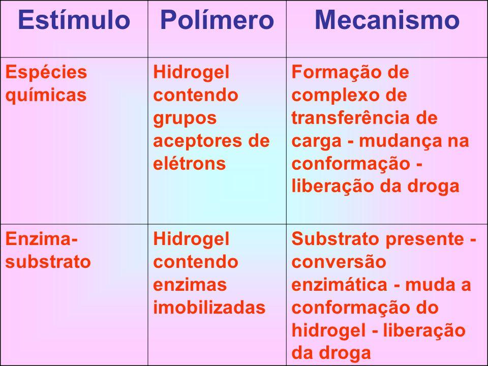 Estímulo Polímero Mecanismo Espécies químicas