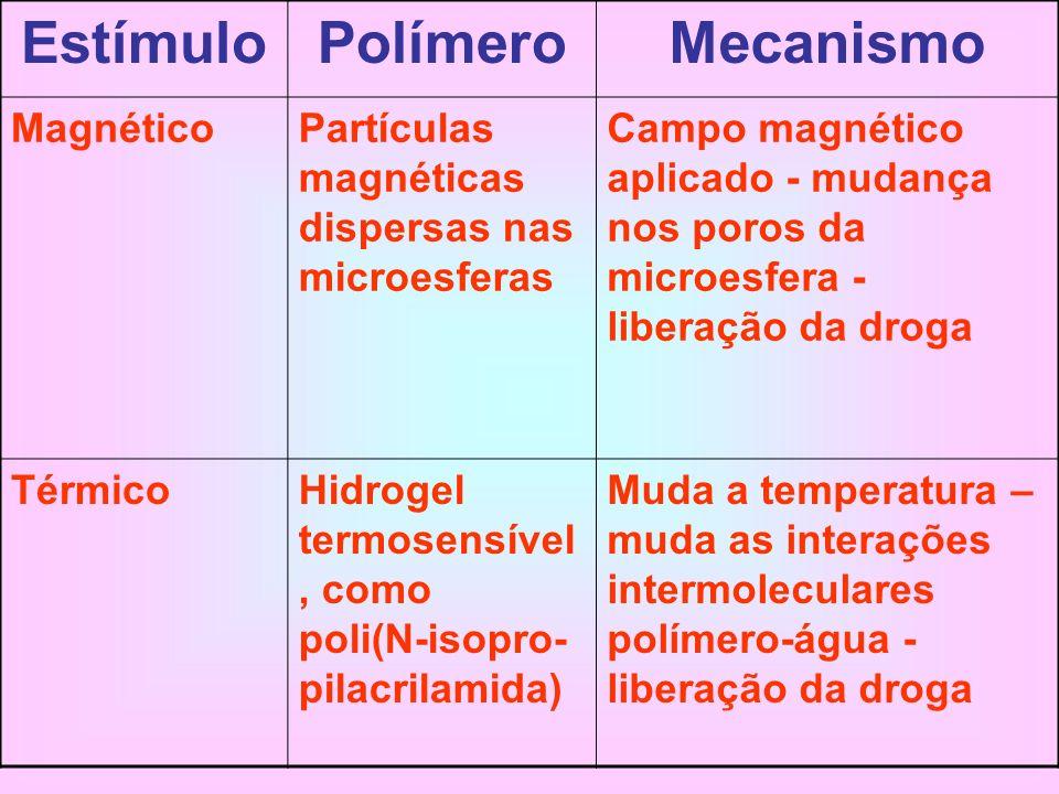 Estímulo Polímero Mecanismo Magnético
