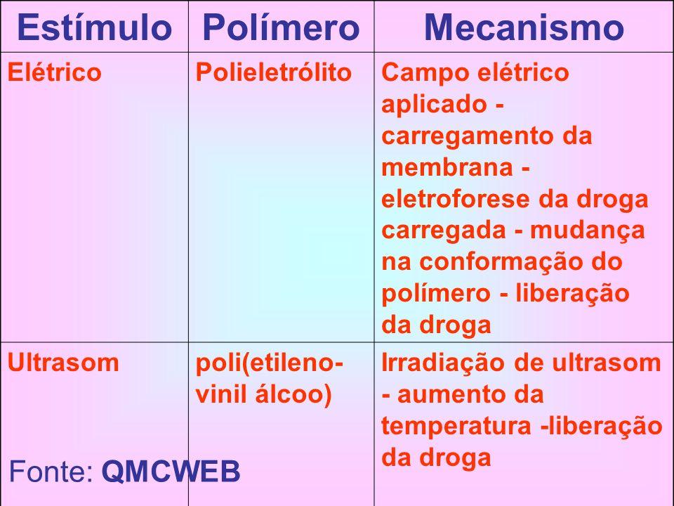 Estímulo Polímero Mecanismo Fonte: QMCWEB Elétrico Polieletrólito