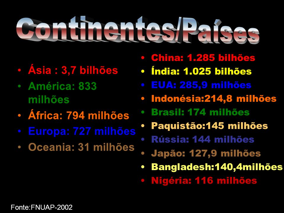 Continentes/Países Ásia : 3,7 bilhões América: 833 milhões