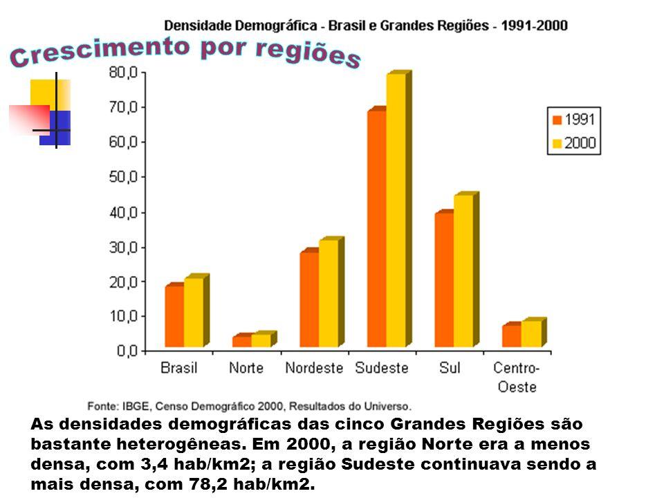 Crescimento por regiões