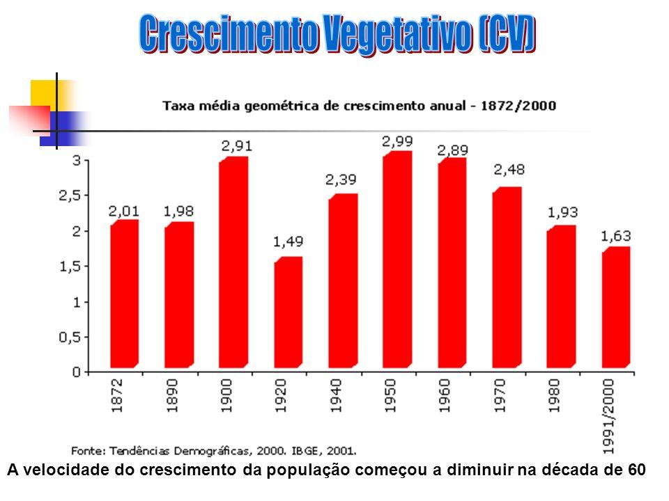 Crescimento Vegetativo (CV)