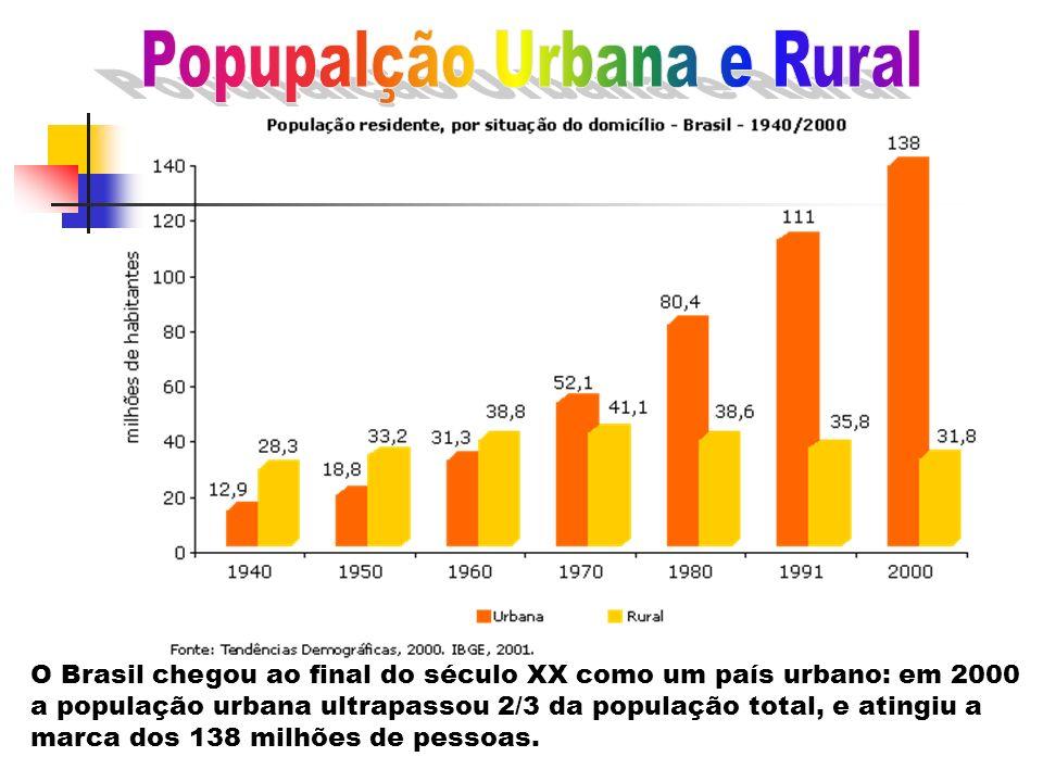 Popupalção Urbana e Rural