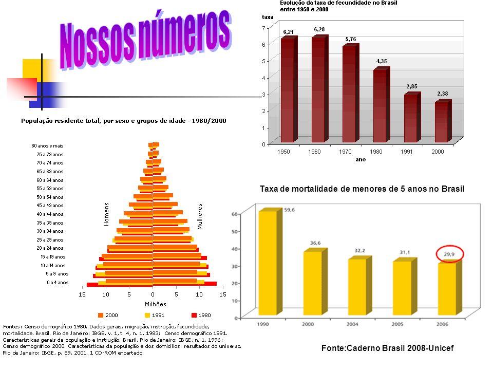 Nossos números Taxa de mortalidade de menores de 5 anos no Brasil