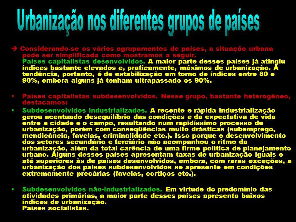 Urbanização nos diferentes grupos de países