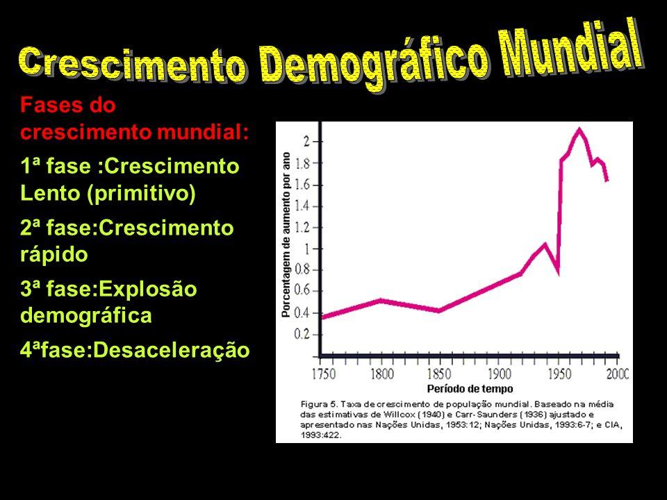 Crescimento Demográfico Mundial