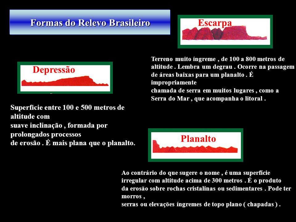 Formas do Relevo Brasileiro