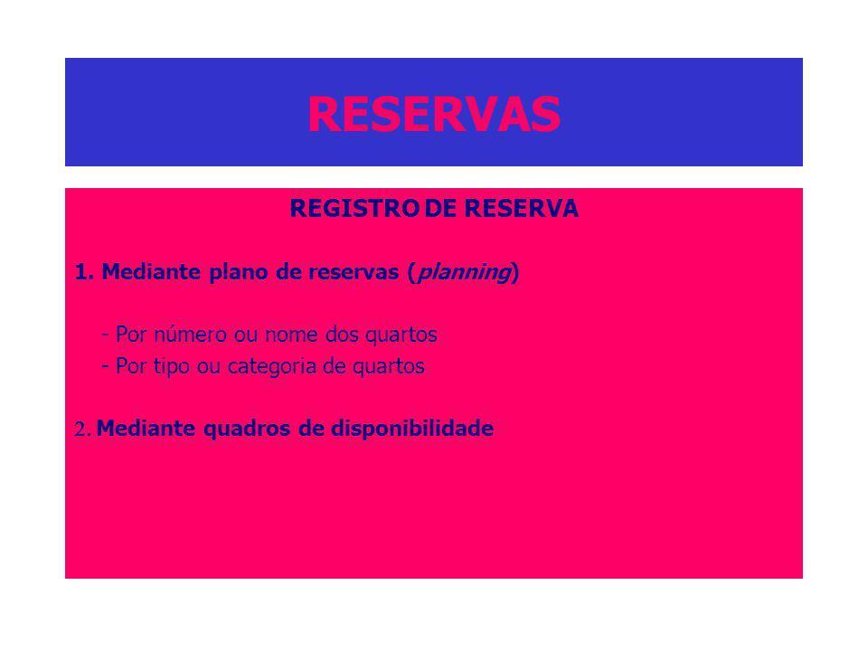 RESERVAS REGISTRO DE RESERVA 1. Mediante plano de reservas (planning)