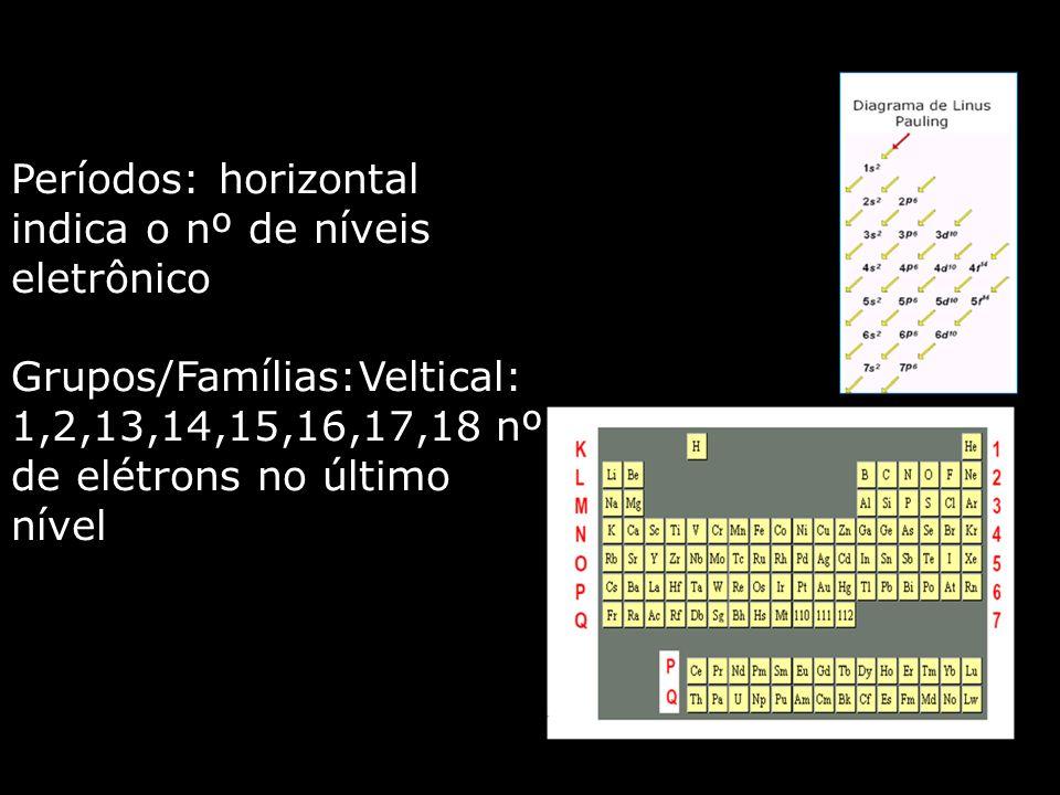 Períodos: horizontal indica o nº de níveis eletrônico