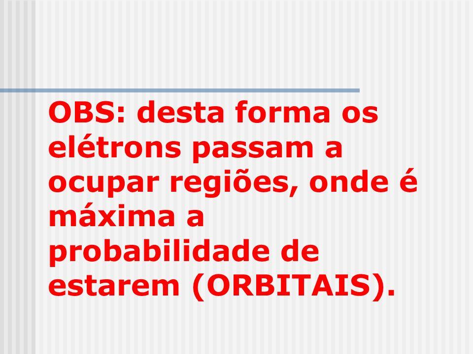 OBS: desta forma os elétrons passam a ocupar regiões, onde é máxima a probabilidade de estarem (ORBITAIS).