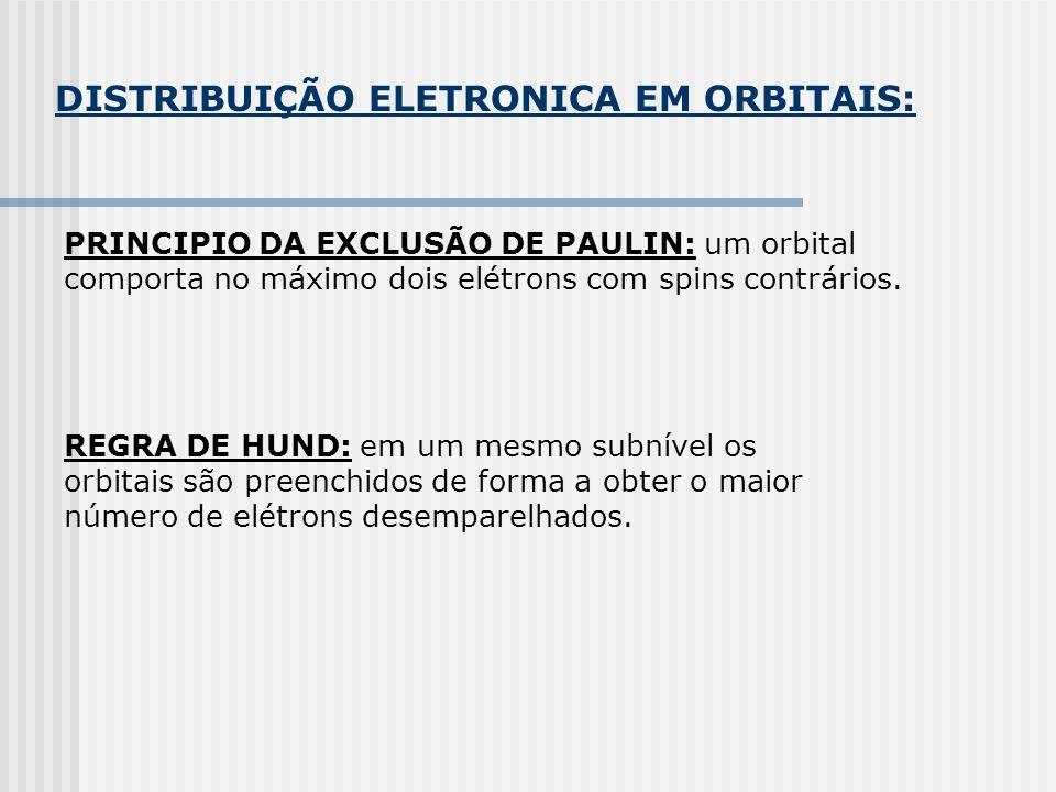 DISTRIBUIÇÃO ELETRONICA EM ORBITAIS: