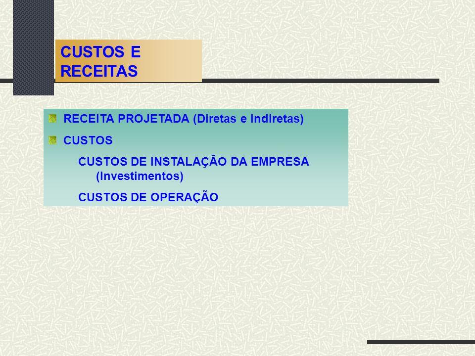 CUSTOS E RECEITAS RECEITA PROJETADA (Diretas e Indiretas) CUSTOS