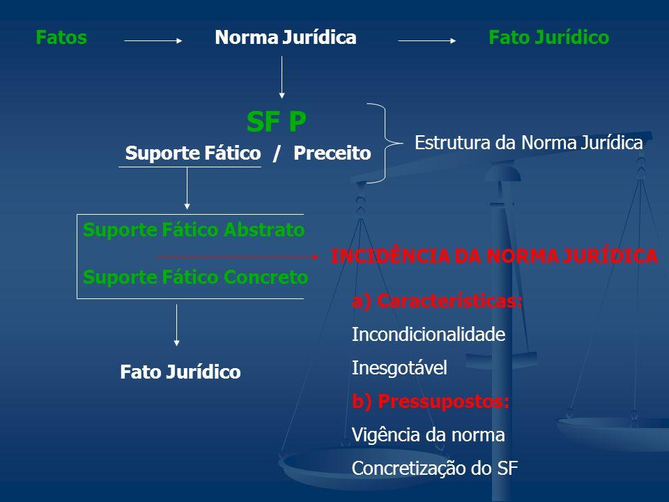 SF P Fatos Norma Jurídica Fato Jurídico Estrutura da Norma Jurídica