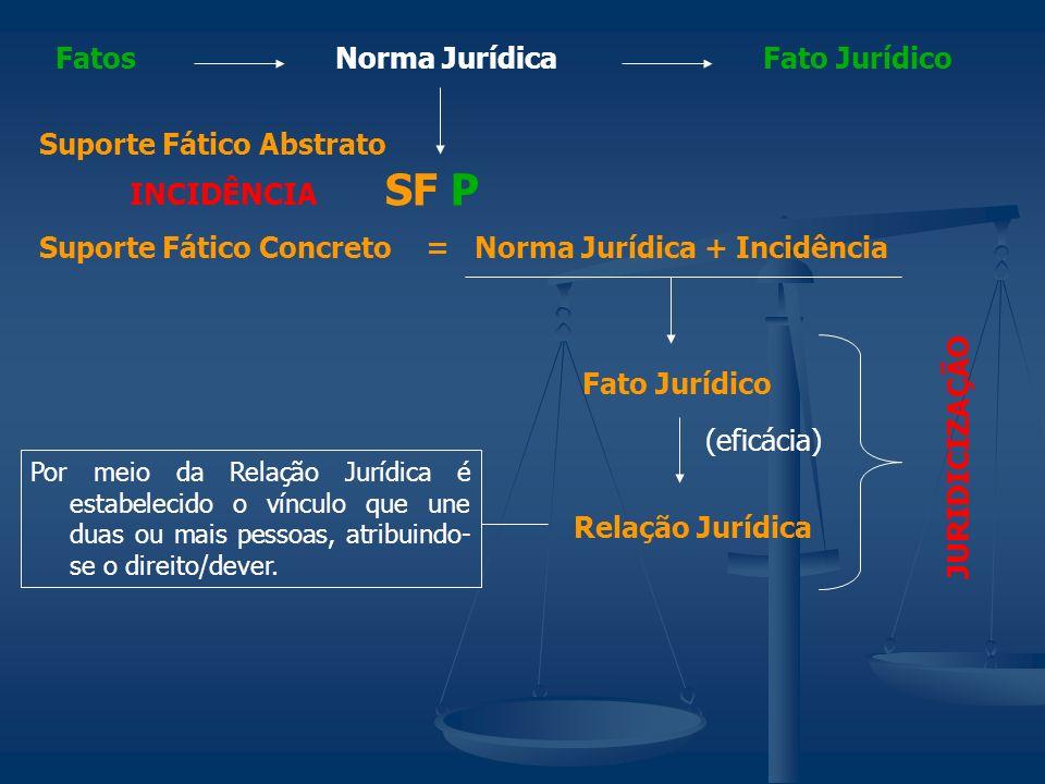 SF P Fatos Norma Jurídica Fato Jurídico Suporte Fático Abstrato