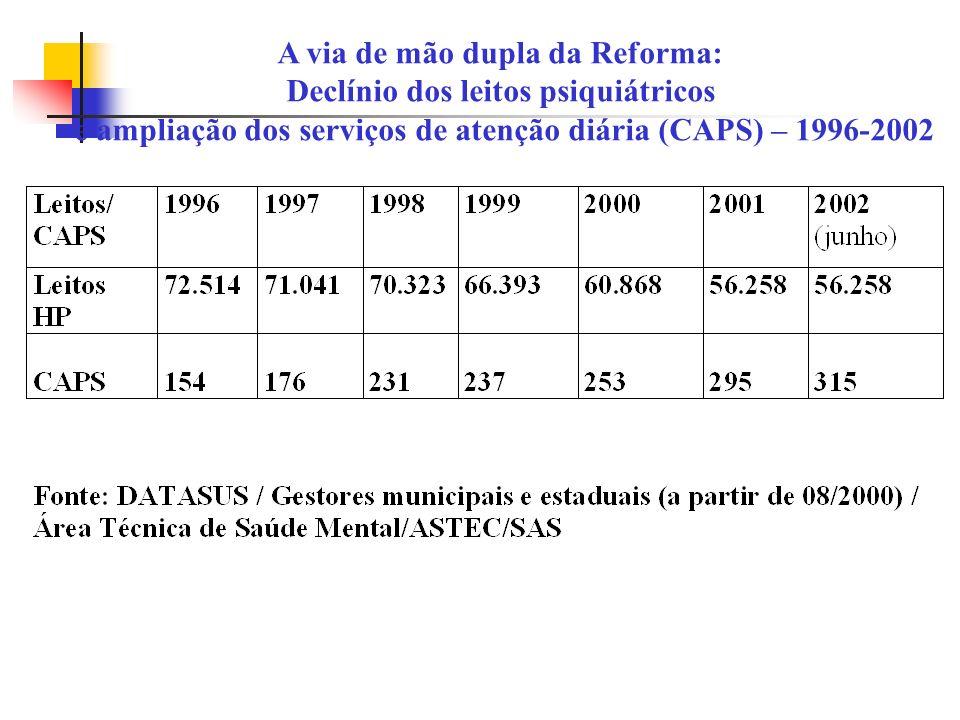A via de mão dupla da Reforma: Declínio dos leitos psiquiátricos