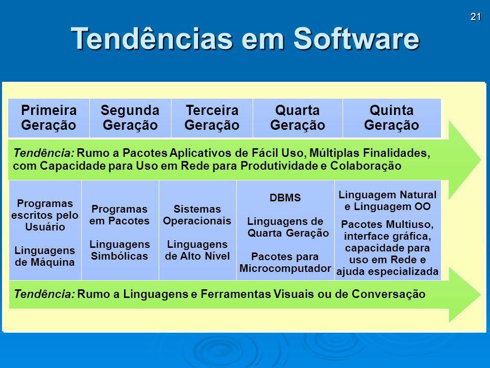 Tendências em Software