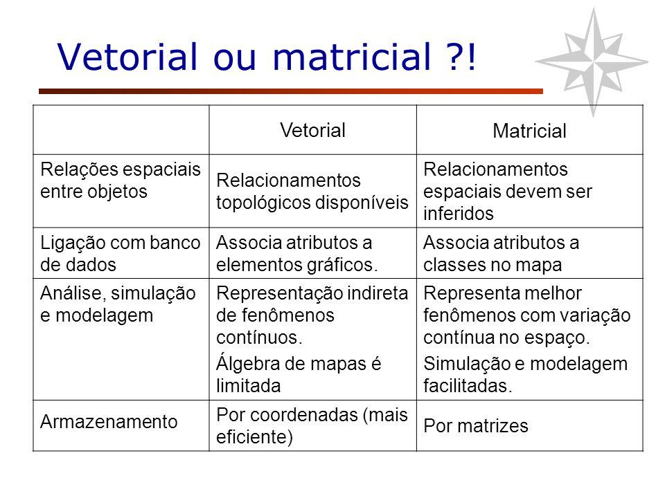 Vetorial ou matricial ! Vetorial Matricial