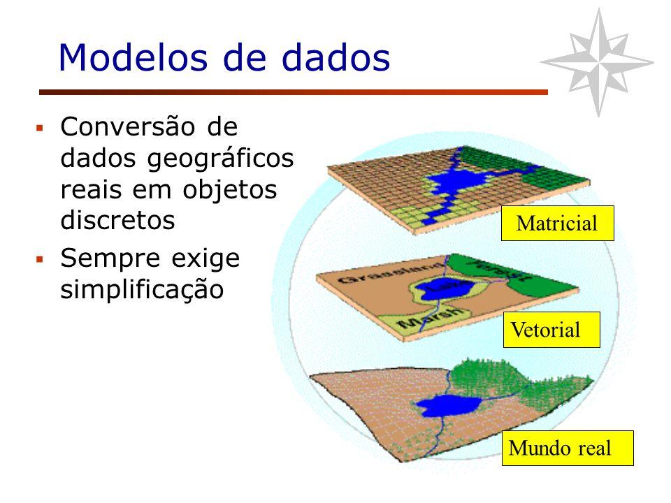 Modelos de dados Conversão de dados geográficos reais em objetos discretos. Sempre exige simplificação.