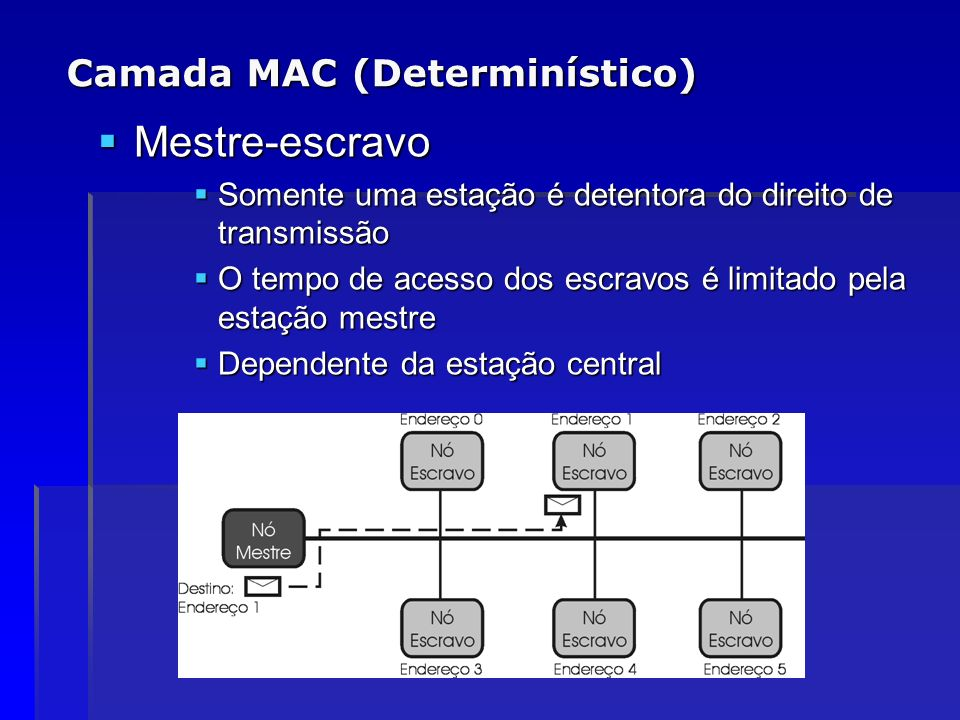 Camada MAC (Determinístico)