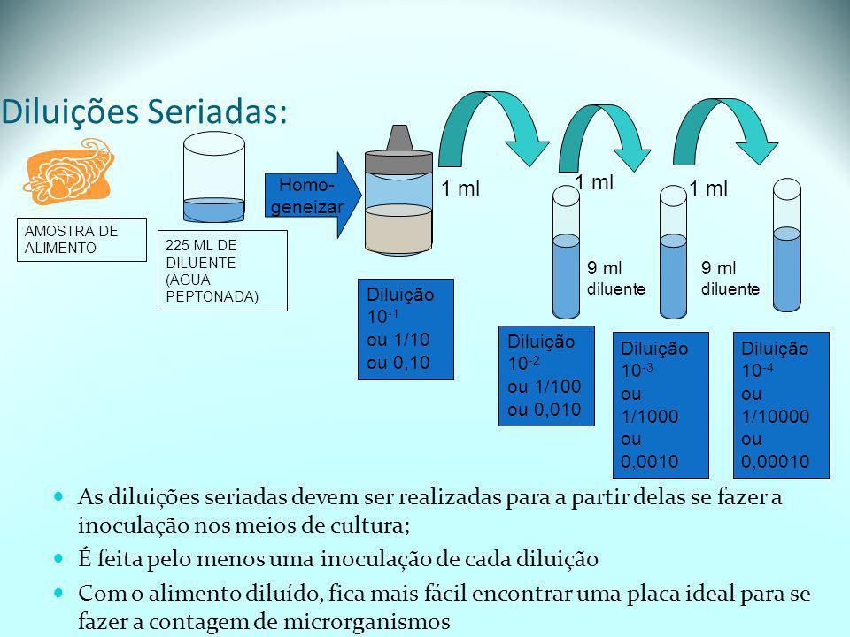 Diluições Seriadas:225 ML DE DILUENTE. (ÁGUA PEPTONADA) AMOSTRA DE ALIMENTO. Homo- geneizar. 1 ml. 1 ml.