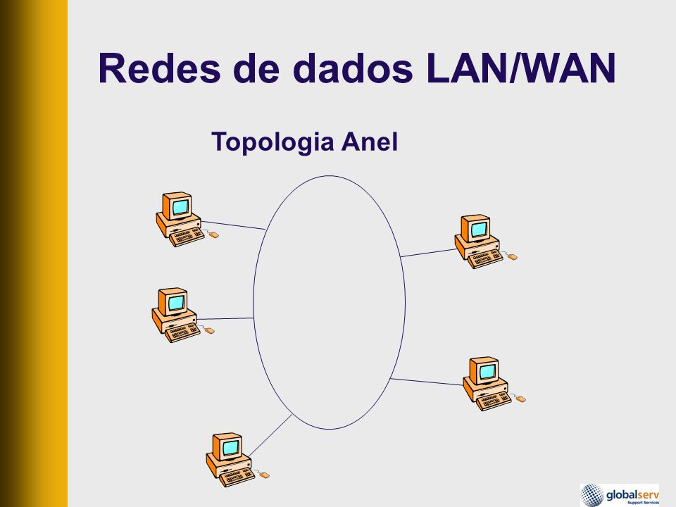 Redes de dados LAN/WAN Topologia Anel