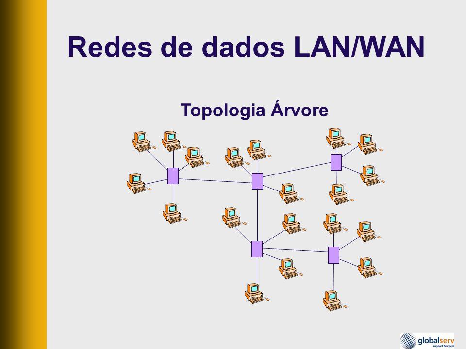 Redes de dados LAN/WAN Topologia Árvore